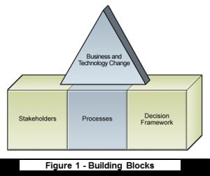 Fig 1 Building Blocks