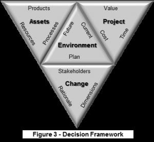 Fig 3 Decision Framework R
