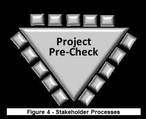 Fig 4 Processes R