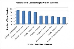 Factor Contribution to Project Success