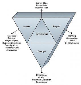 Project Pre-Check Decison Framework