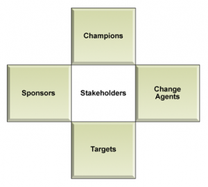 Project Pre-Check Stakeholder Model