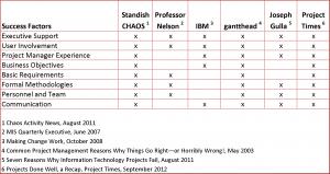 Project Critical Success Factors