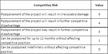 Competitive Risk