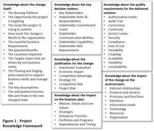 Project Knowledge Framework