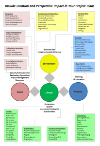 Locations & Perspectives Framework