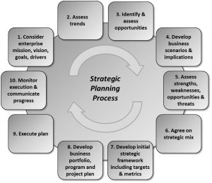 Strategic Planning Is Just another Project