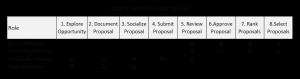 Project Prioritization Process Guide