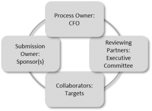 Project Prioritization Stakeholder Model