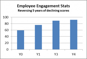 Employee Engagement Stats