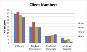 Client Numbers