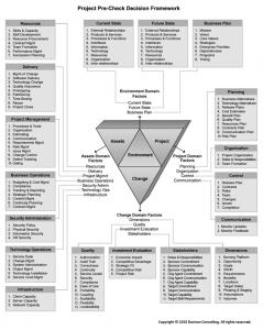 Project Pre-Check Decision Framework