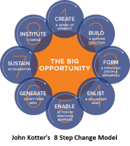 John Kotter's 8 Step Change Model