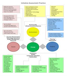 Initiative Assessment Practice